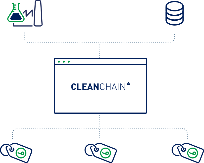 What is Cleanchain? image